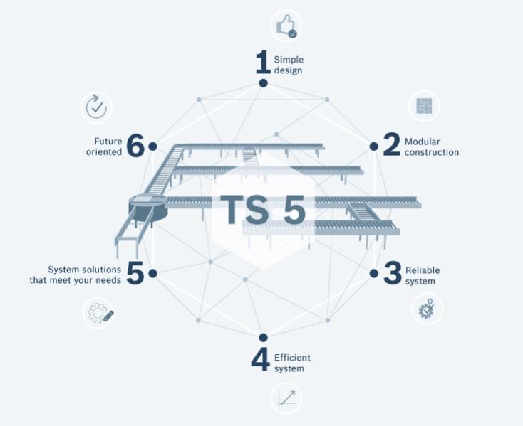Fordelene ved det nye TS 5 transportsystem